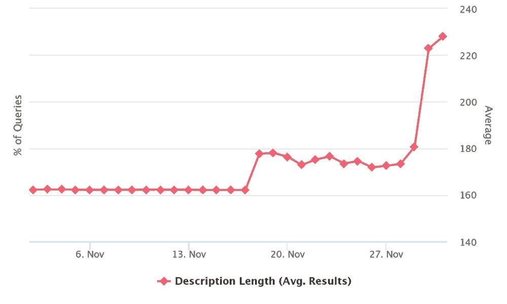 Meta Description Average Length