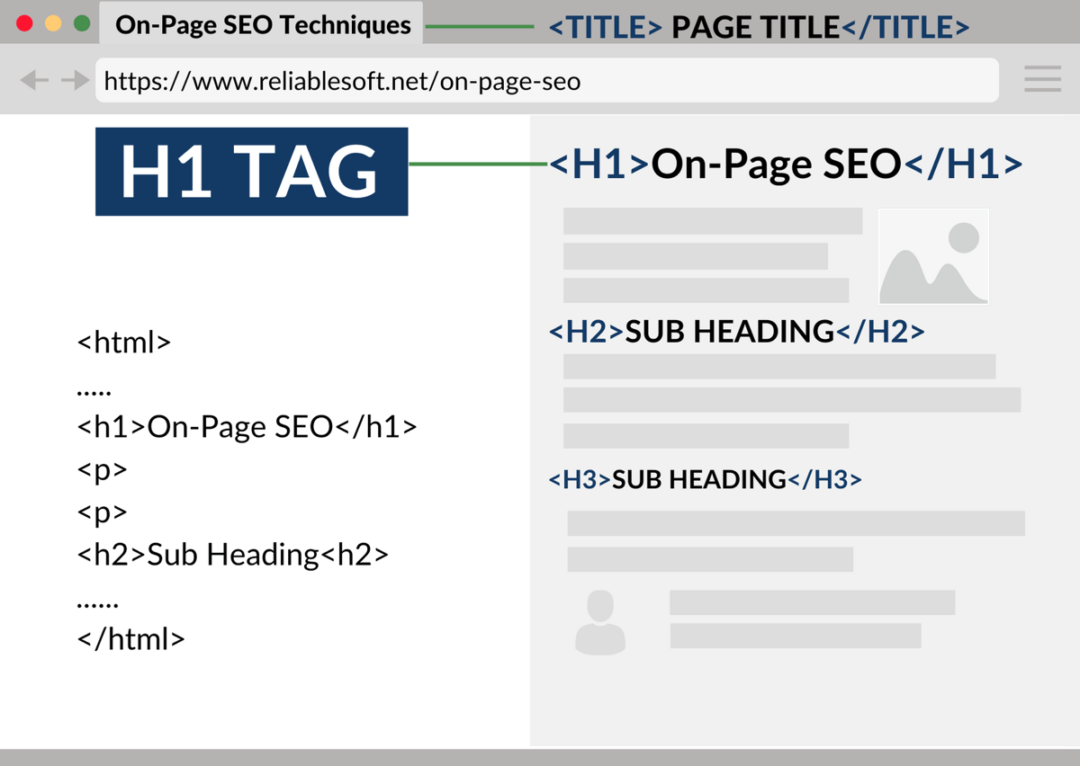 How to SEO Headers