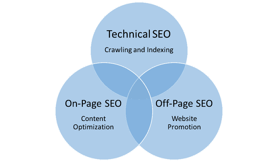 Technical, On-page and Off-page SEO Infographic