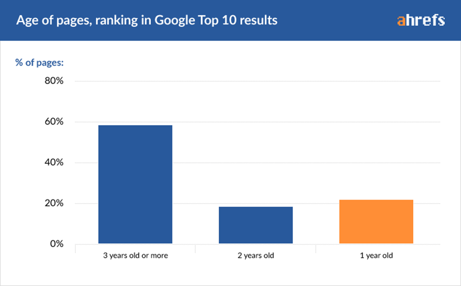 Age of pages ranking in Google Top 10 Results