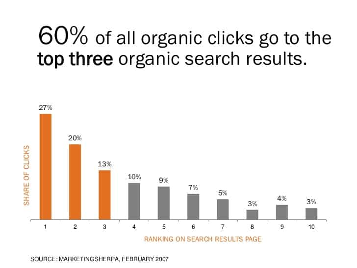 Organic Click Through Rate (CTR) Study