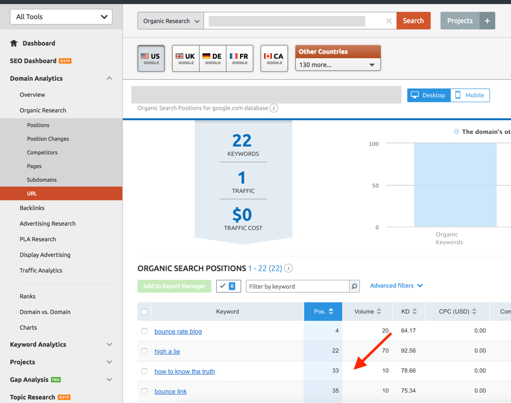 Report showing for which keywords a page is ranking
