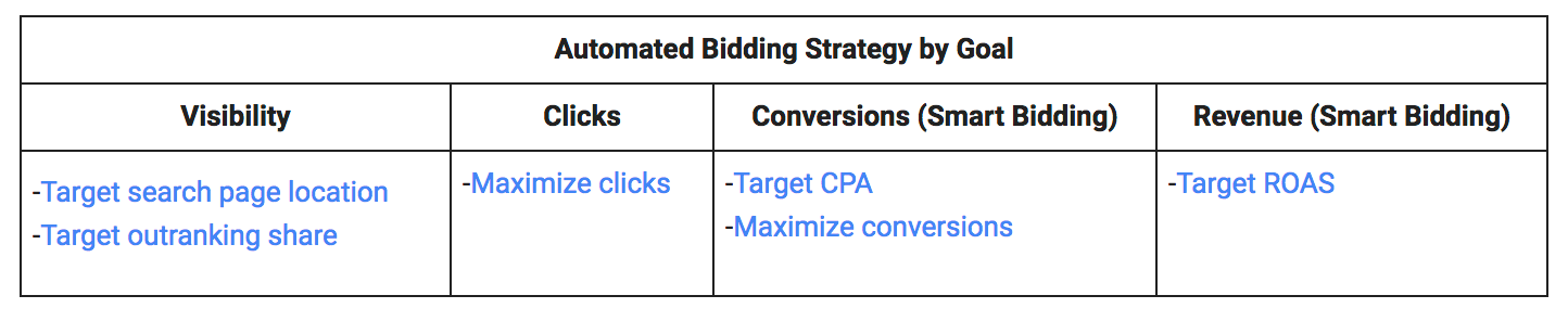 Adwords Bidding Strategies