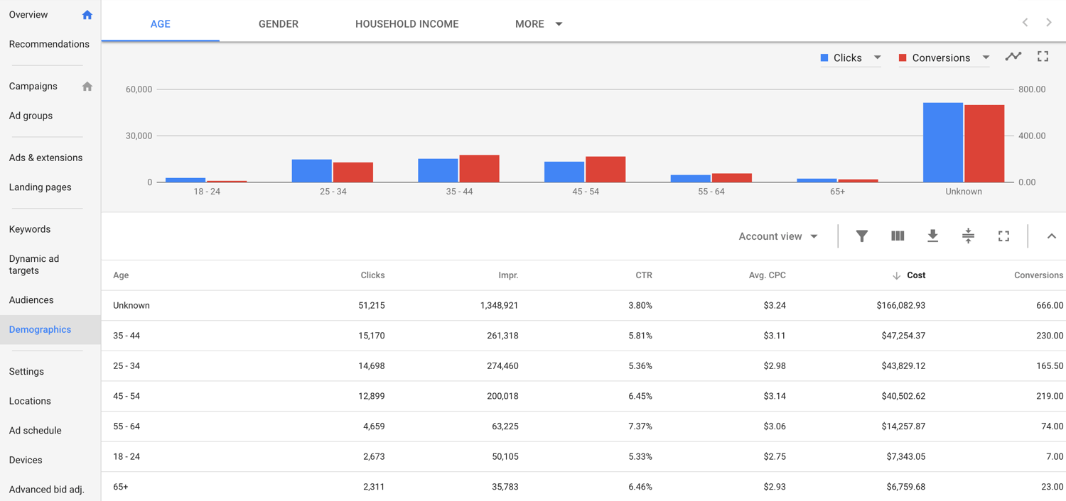 Demographics Targeting in Google Adwords