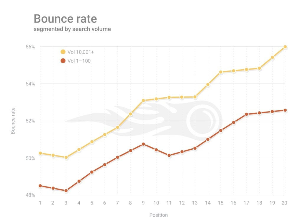 Bounce Rate and SEO
