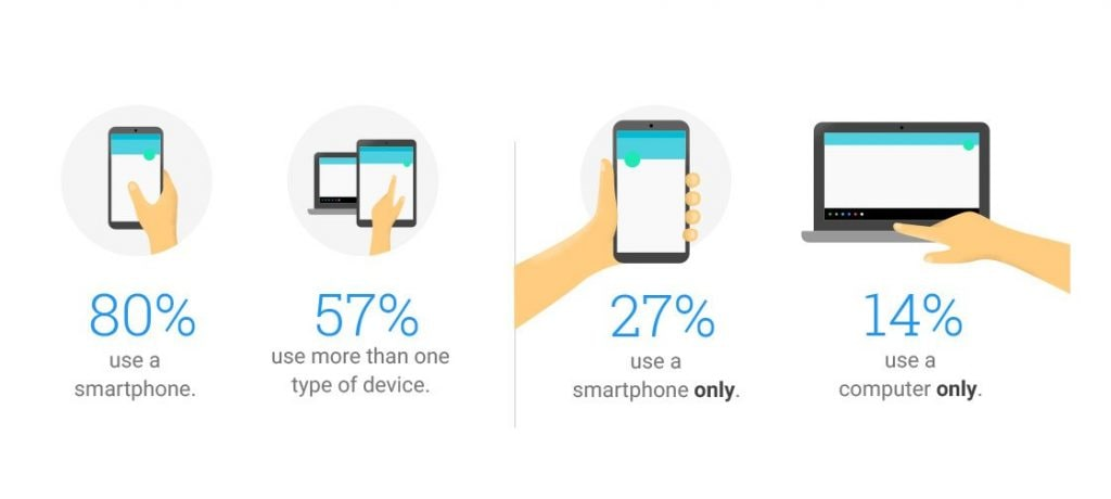 Mobile Usage VS Desktop Usage Statistics