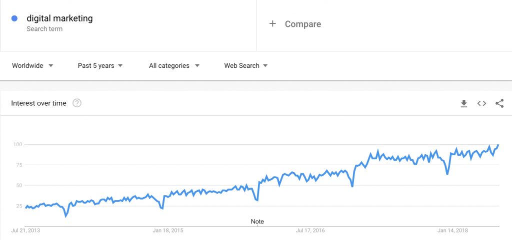 Digital Marketing Search Terms Popularity