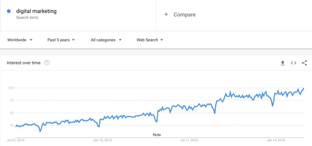 محبوبیت جستجوی اصطلاحات بازاریابی دیجیتال -دیجیتال مارکتینگ چیست؟