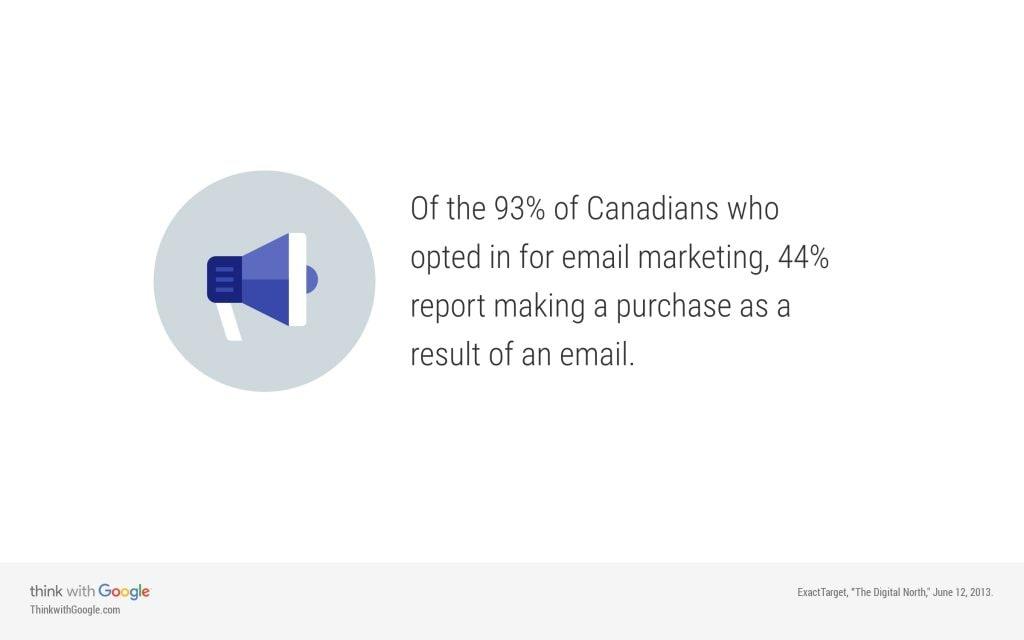 آمار کارآیی بازاریابی از طریق ایمیل
