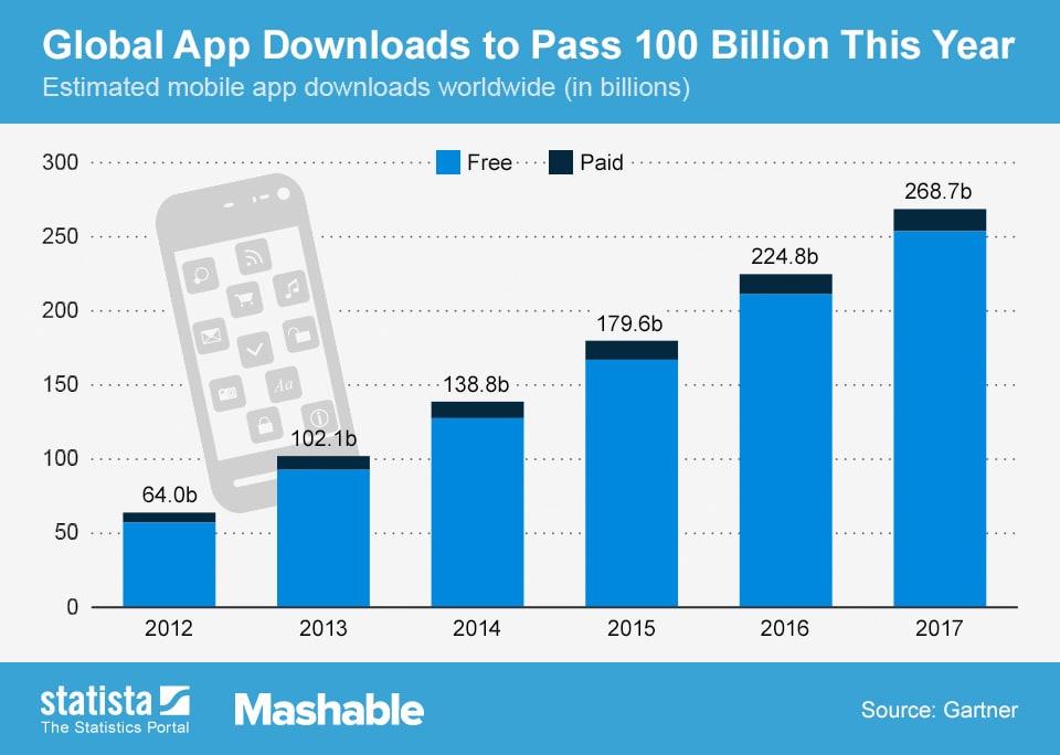 آمار بازاریابی موبایل