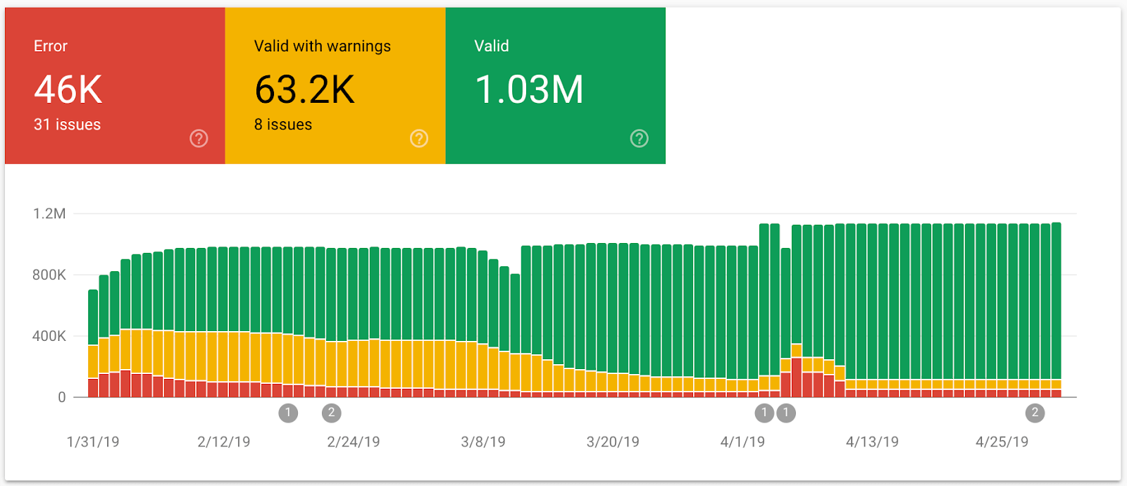 Google Search Console Enhancement report
