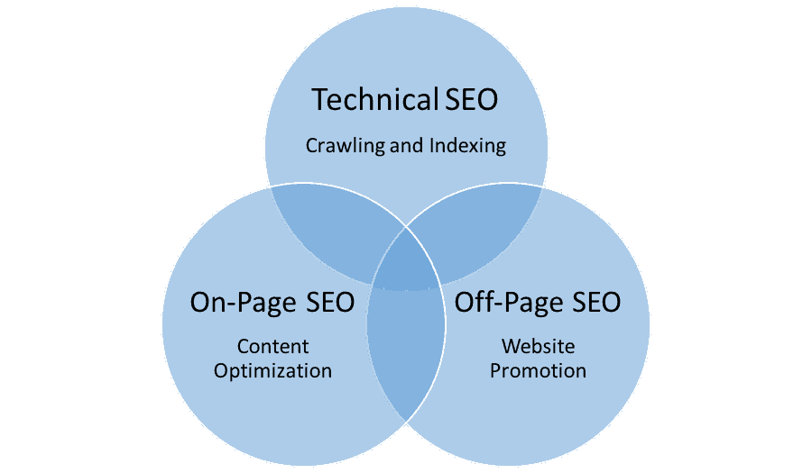 Most Important SEO Types