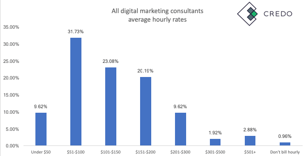 Digital Marketing Consultant Rates
