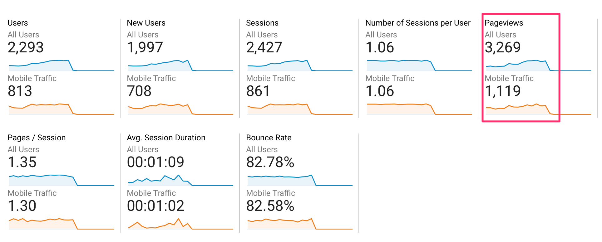 Pageviews from Mobile Traffic