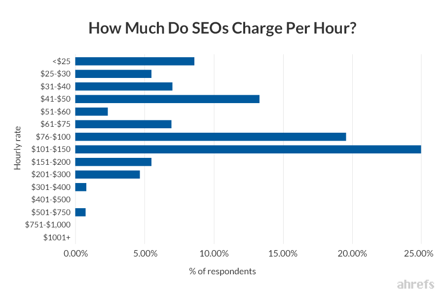 SEO Rates Per Hour