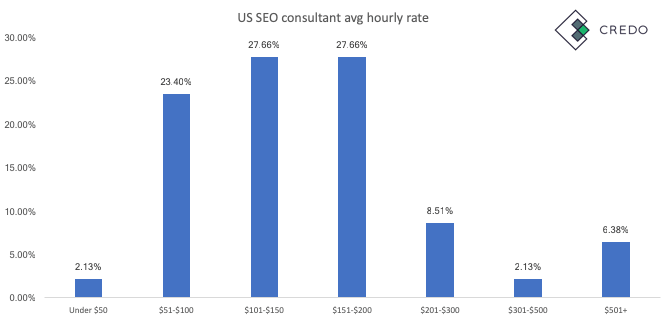 SEO Specialist Rates Per Hour (in the US)