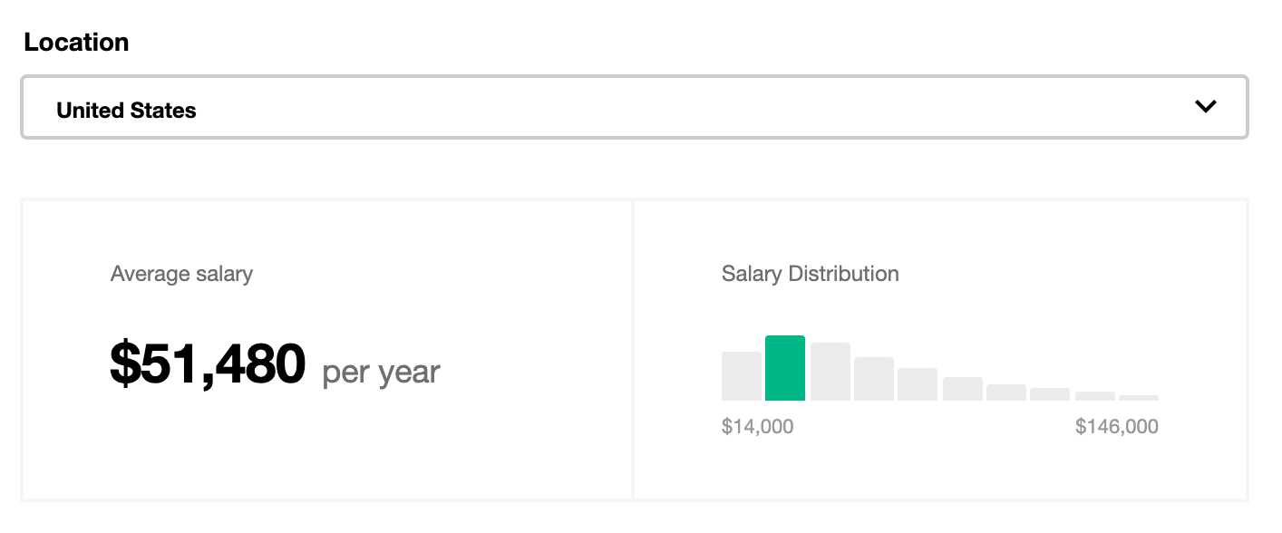 SEO Specialist Average Salary (Indeed)
