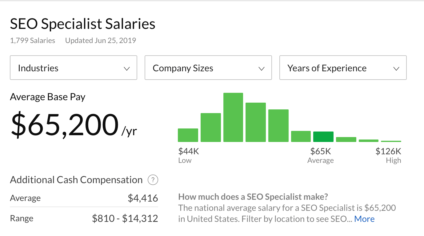 SEO Specialist Average Salary (Glassdoor)
