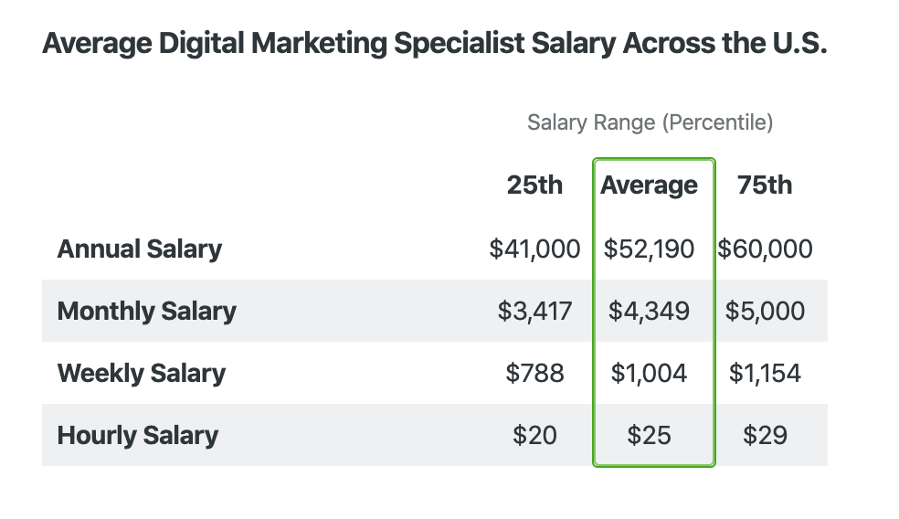 Average Digital Marketing Specialist Salary
