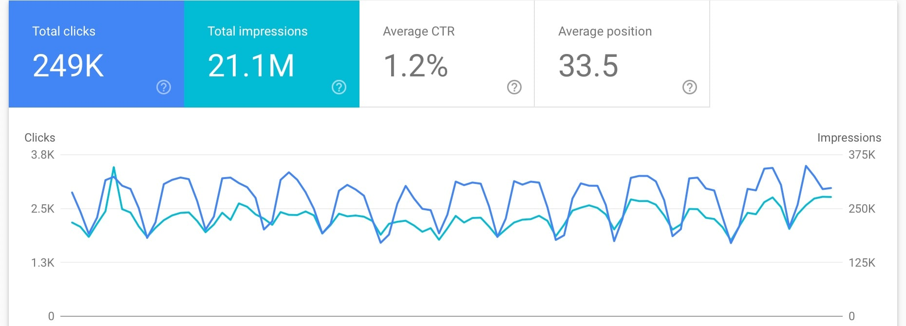 "Google search console ""Search Results"" performance report"