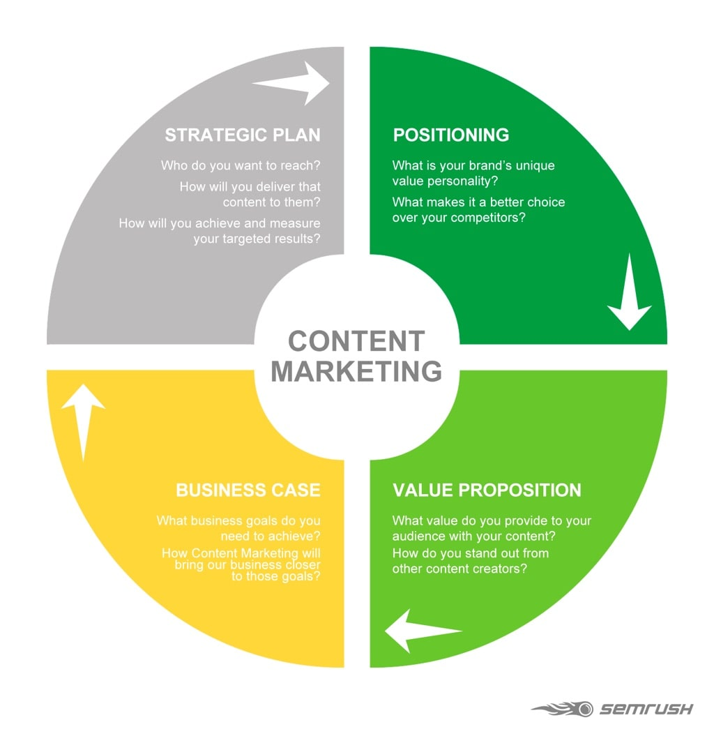 Plan de estrategia de marketing de contenidos