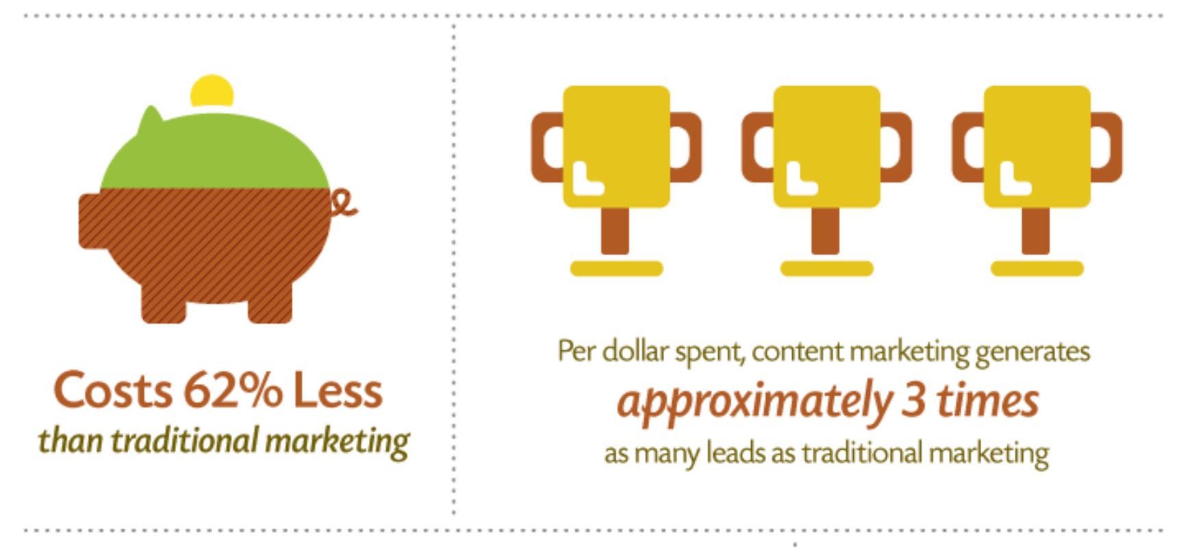 Content Marketing ROI