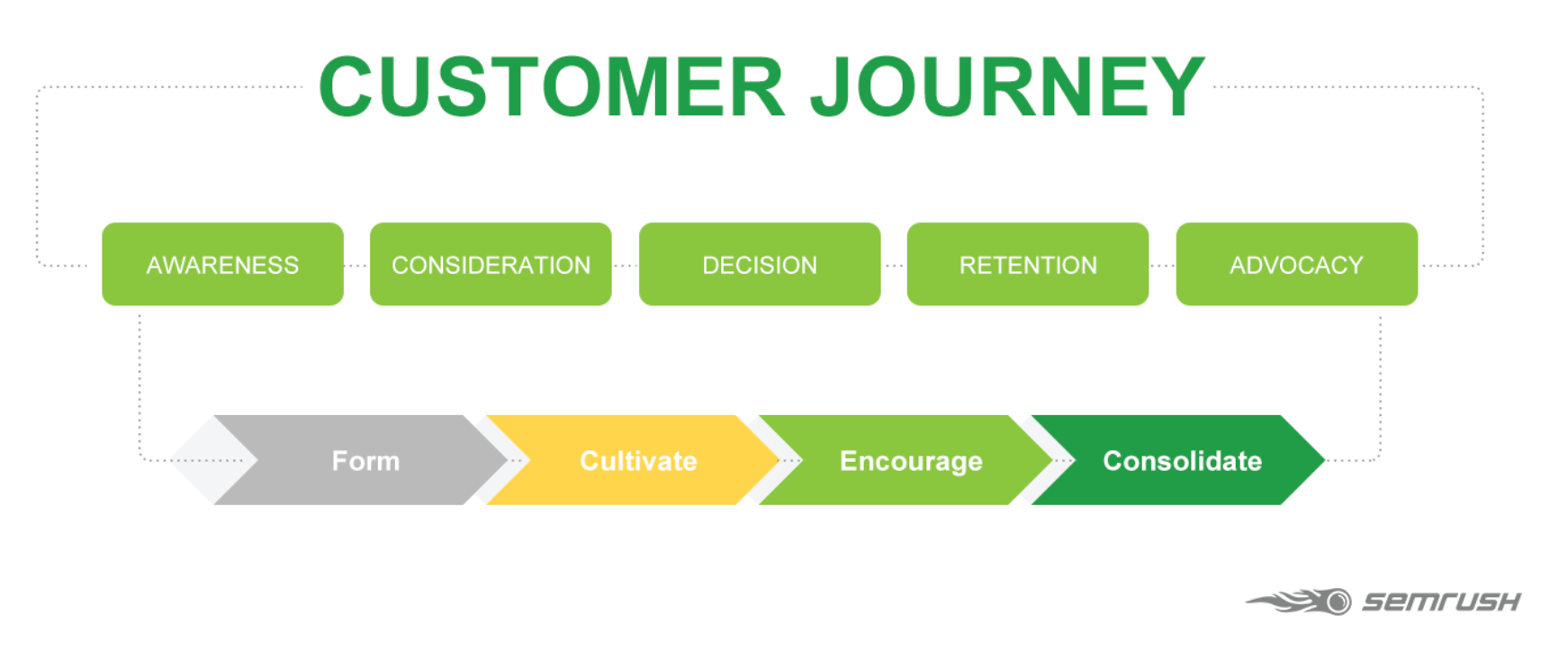 Customer Journey and Content Marketing