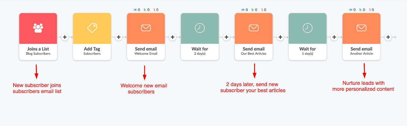 Email Marketing automation example.