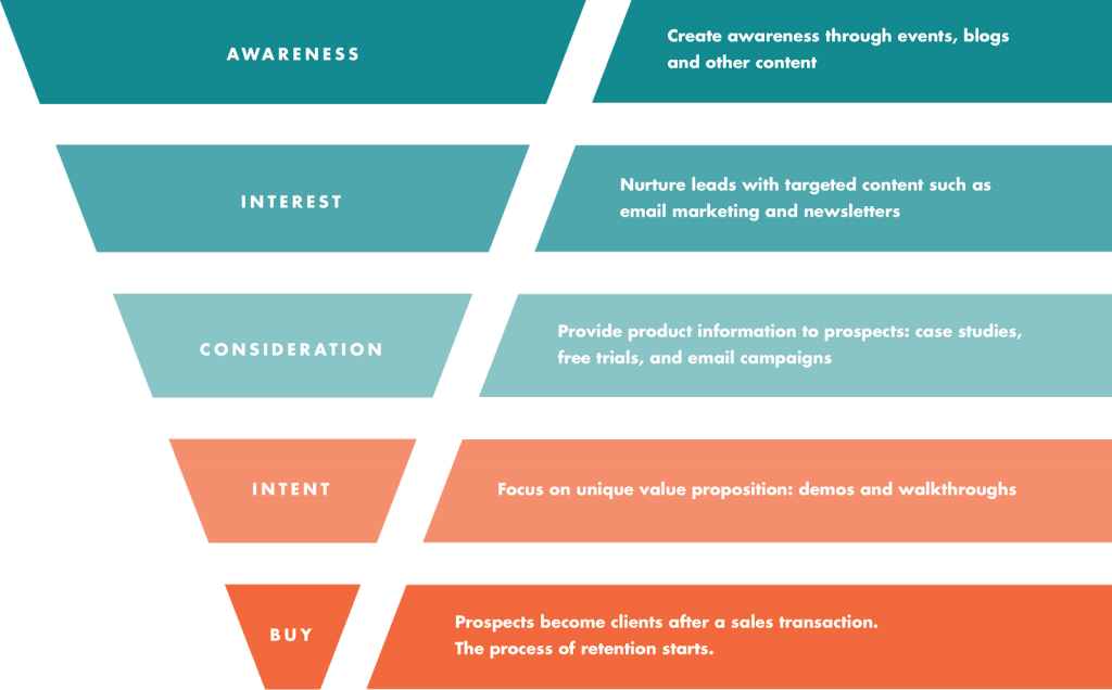 User Intent in a Typical Marketing Funnel