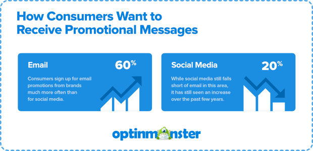 promotional messages statistics