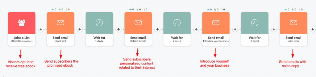 Email Sales Funnel Example