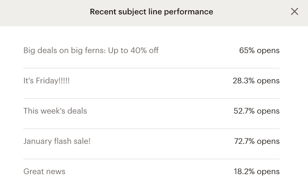 email subject lines performance