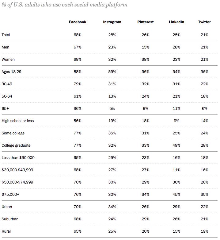 Social Media Platforms Demographics.