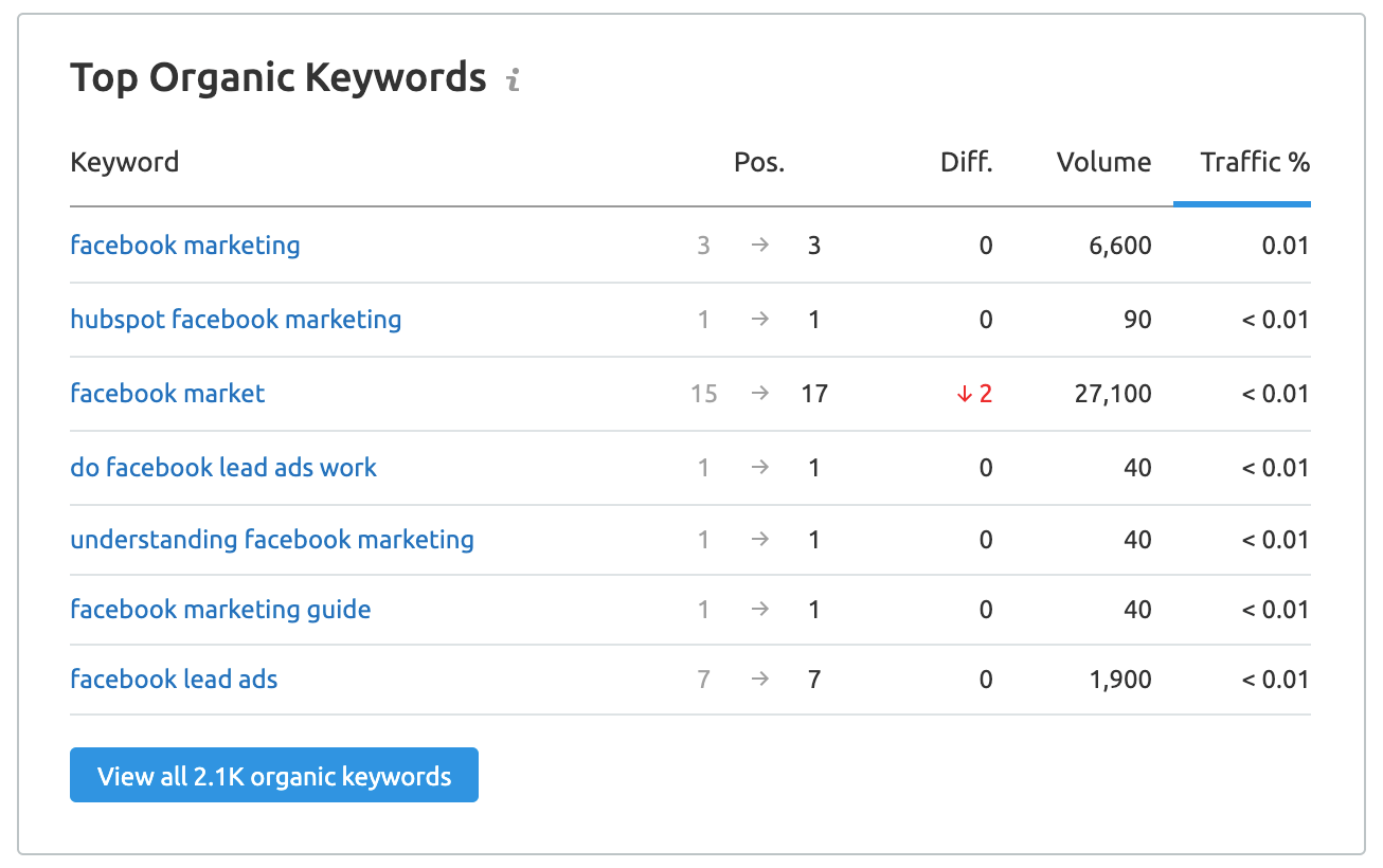 Top organic keywords for the particular page
