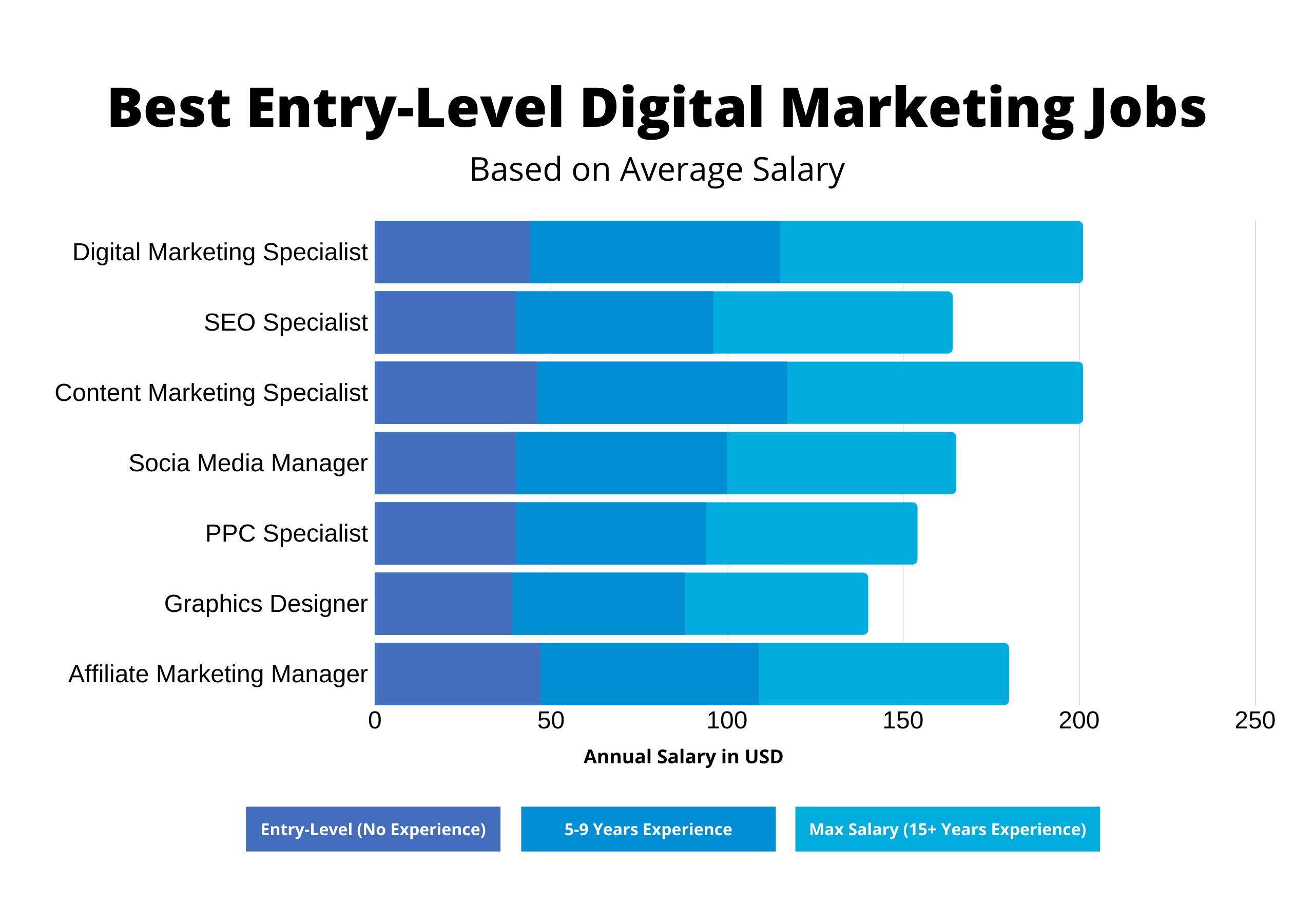 Best Entry Level Digital Marketing Jobs