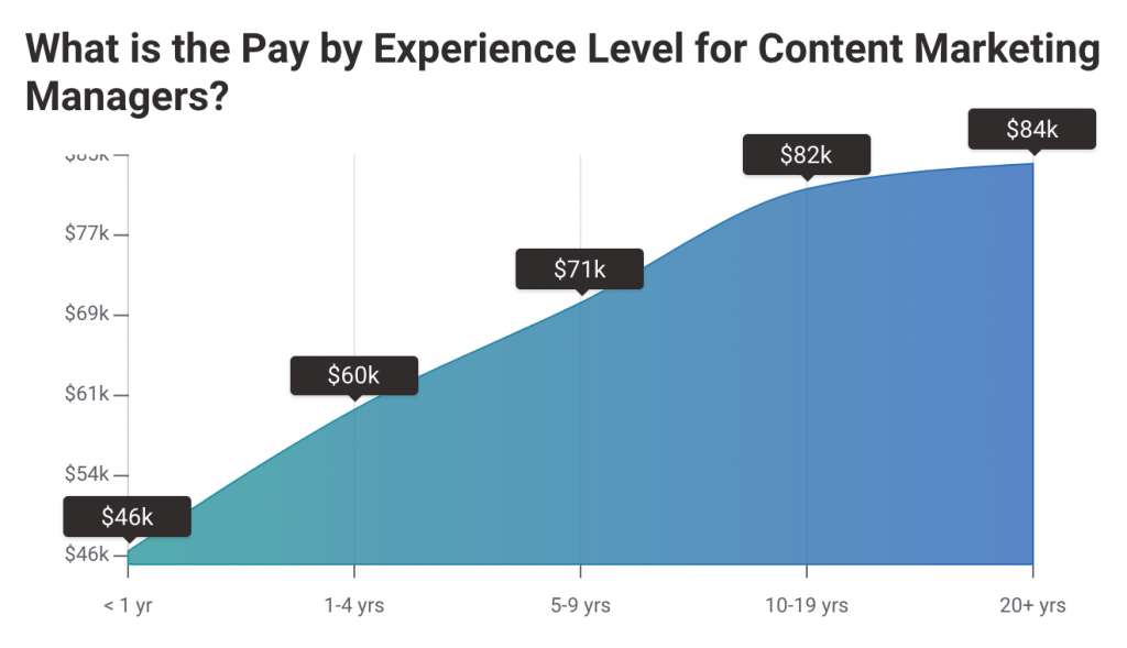 Content Marketing Manager Annual Salary