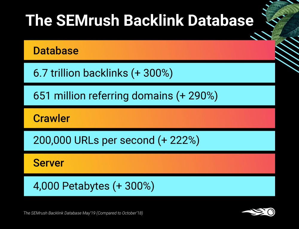 SEMRush Backlink Database