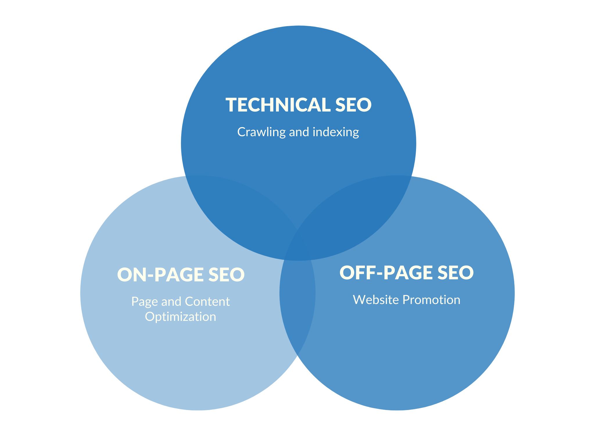 The three main SEO processes.