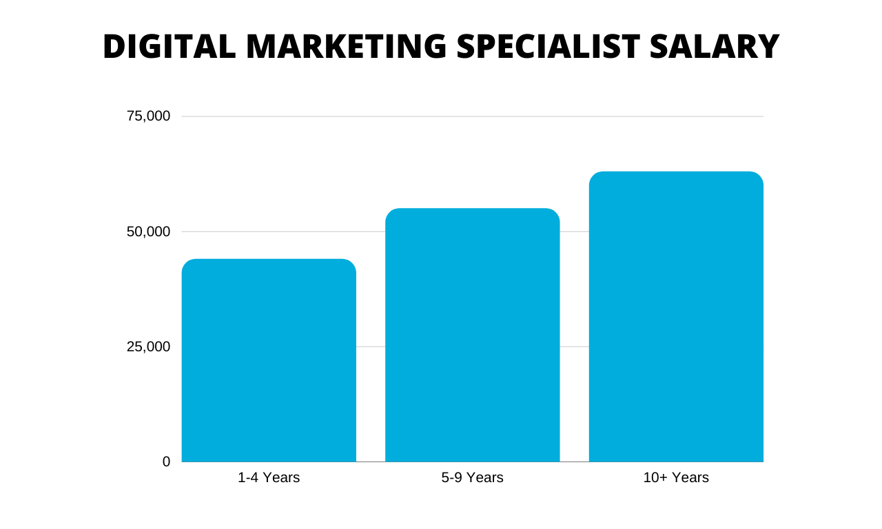 digital marketing specialist salary
