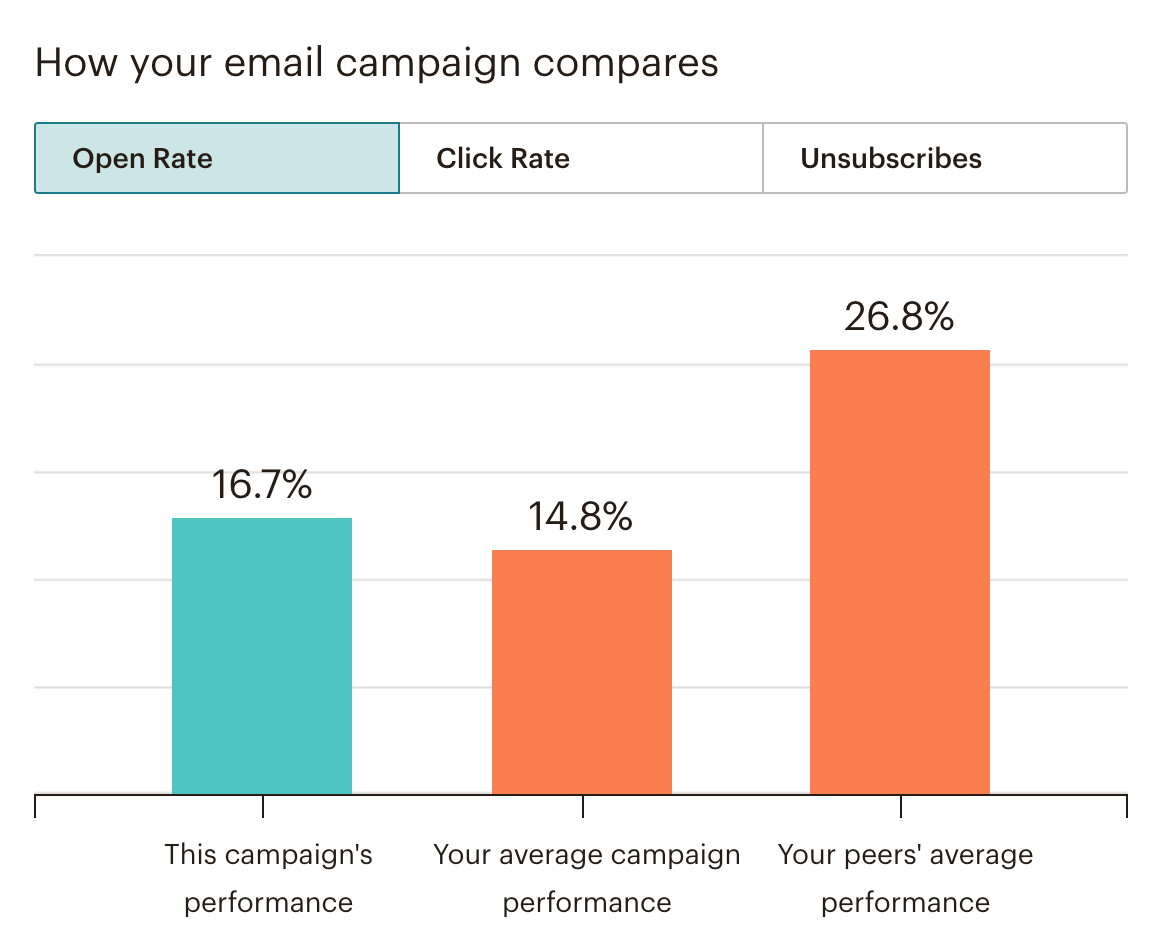 Email Engagement Metrics