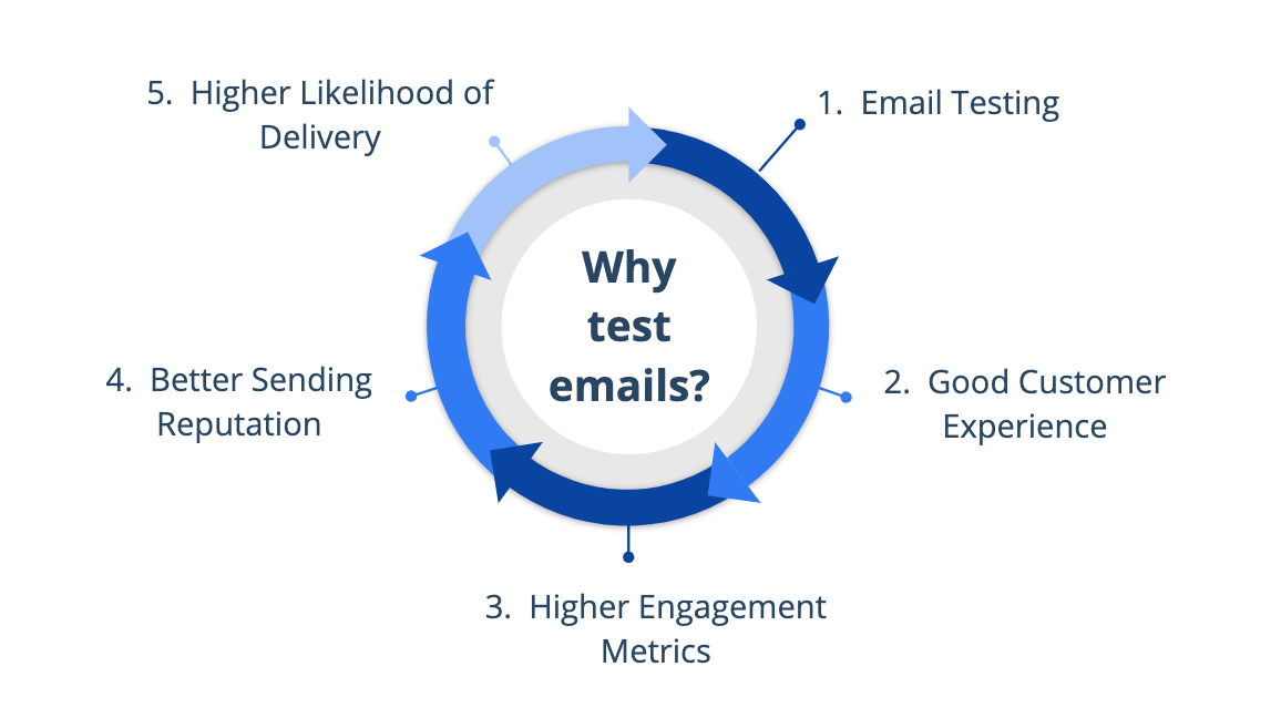 Importance of Email Testing
