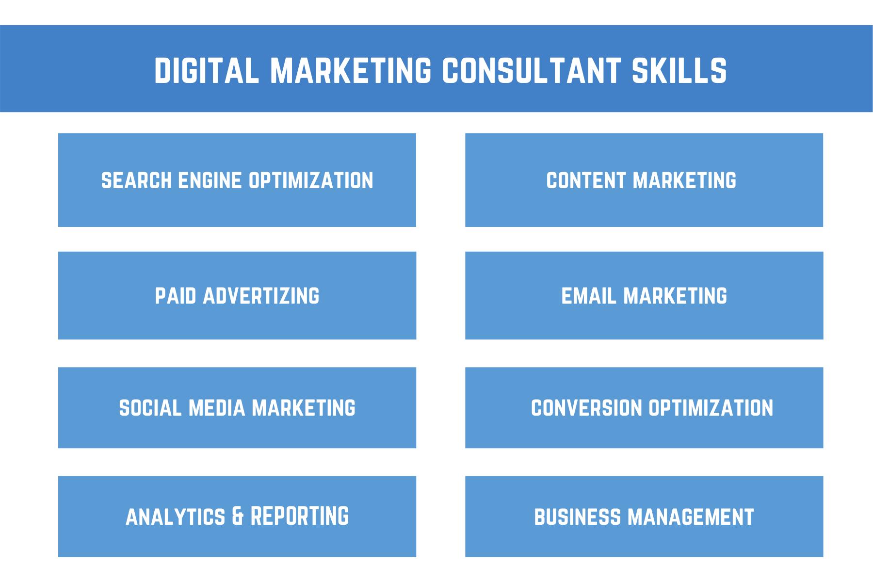 Digital Marketing Consultant Skills