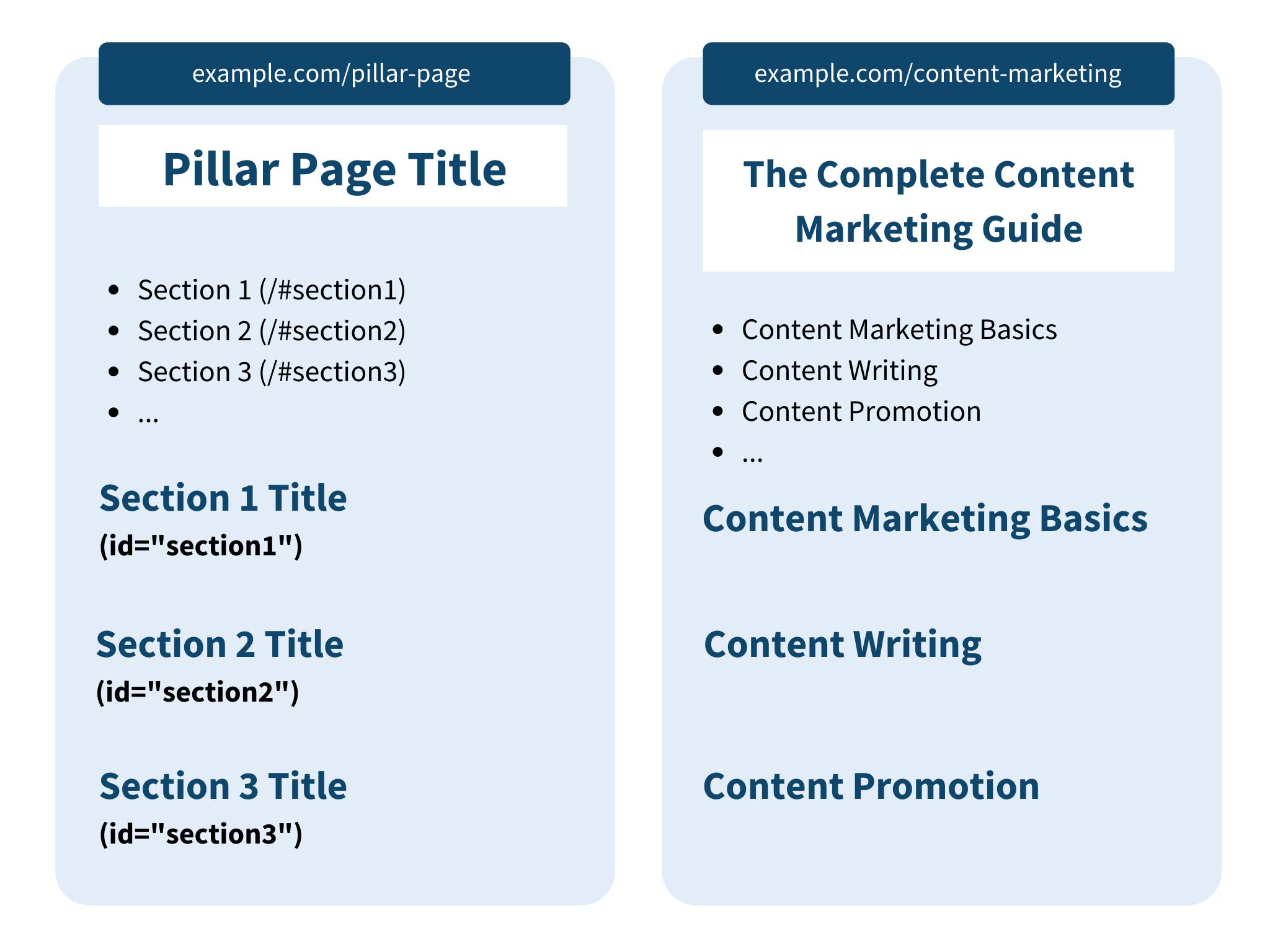 pillar content