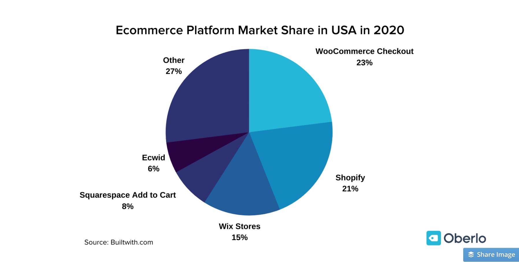eCommerce Platforms Market Share