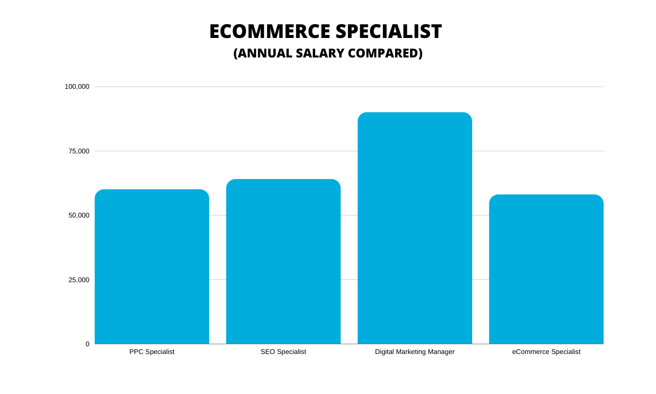 eCommerce Specialist Salary