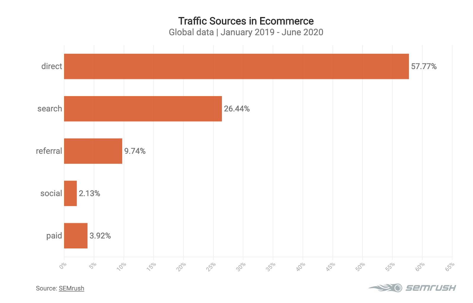 eCommerce traffic courses