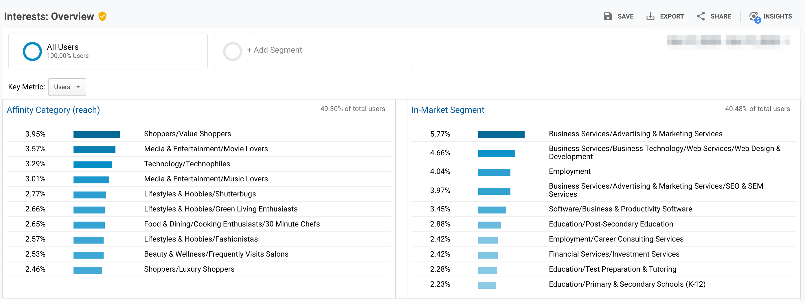Interests Overview Report - Google Analytics