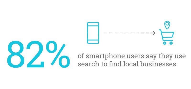 mobile searches for local businesses