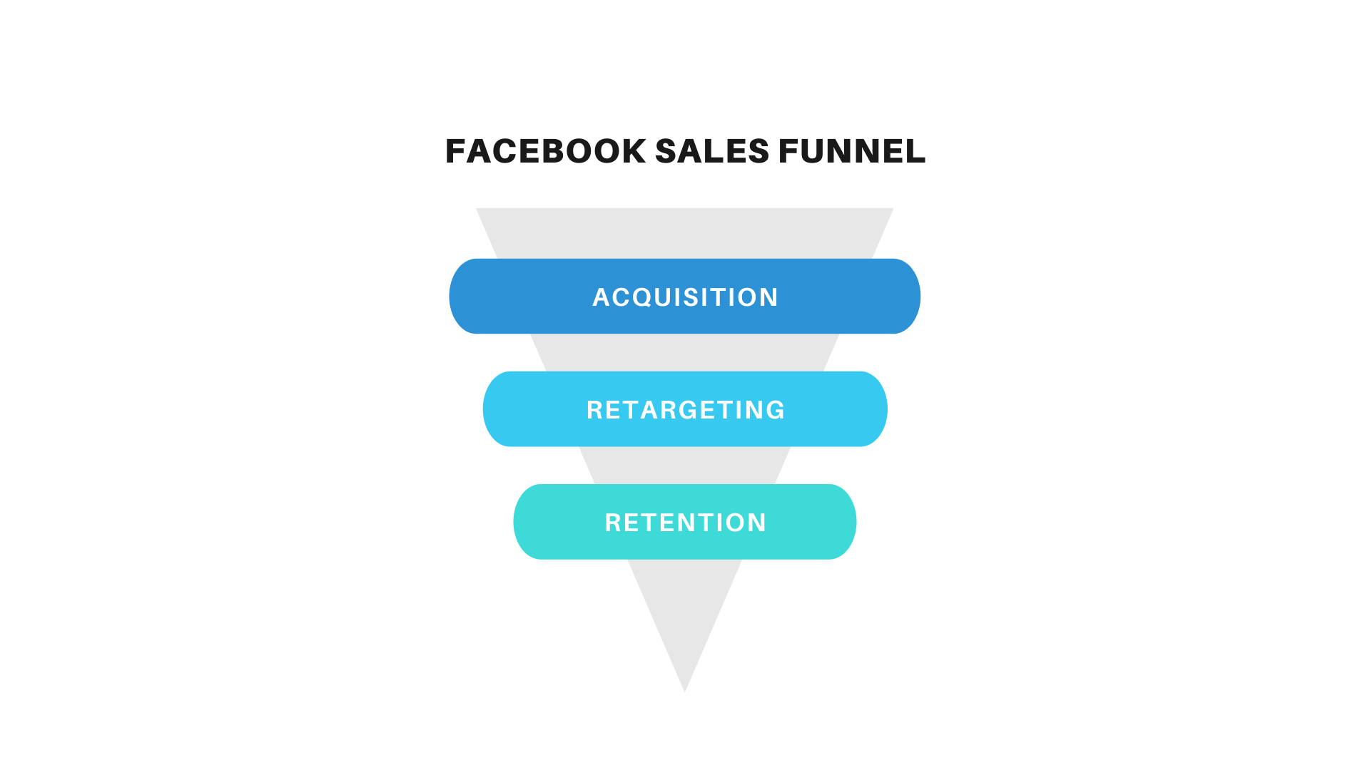 Facebook Sales Funnel