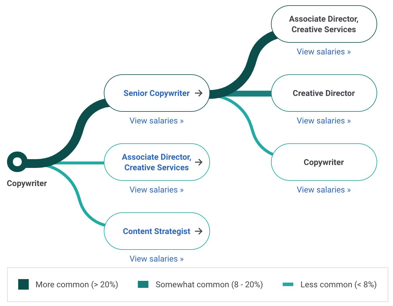Copywriter Career Path